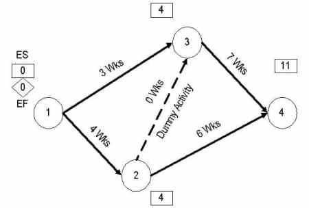 CPM/PERT Framework
