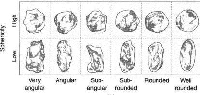 Shape of Aggregate