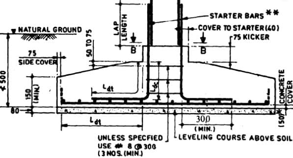 Footing Reinforcement Details