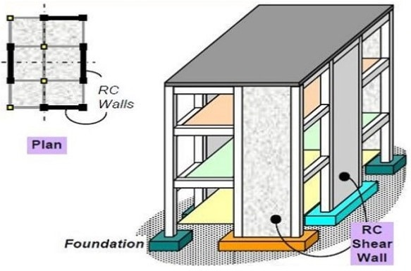 What Is Shear Wall Its Types And Location In Buildings