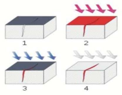 Principle of Liquid Penetrant Test