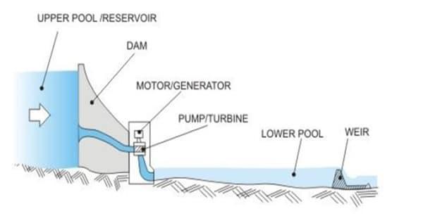 Pumped Storage Hydropower Plants