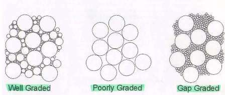 aggregate grading types
