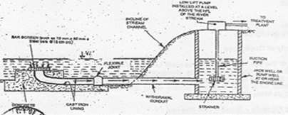 Submerged Intake Structures