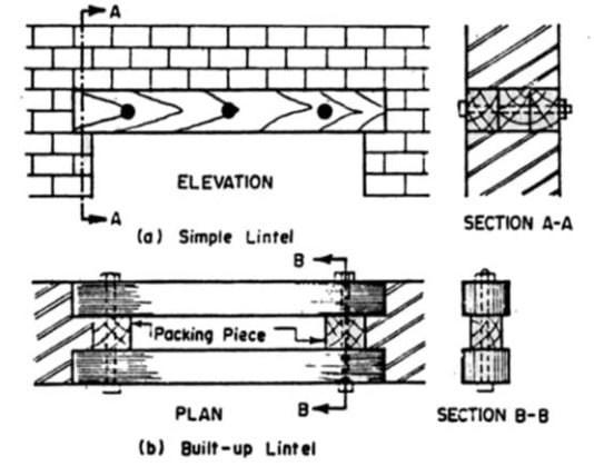 Types of Lintels -Timber lintels