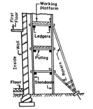 Types of Scaffolding - Double Scaffolding