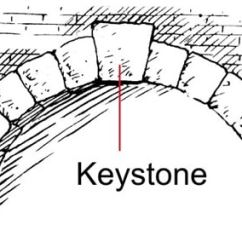 Keystone Arch Diagram Three Way Switch Wire What Is An Different Components Of Spandrel In
