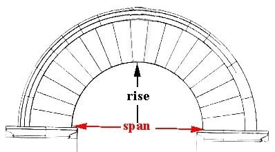 Rise and Span of an Arch