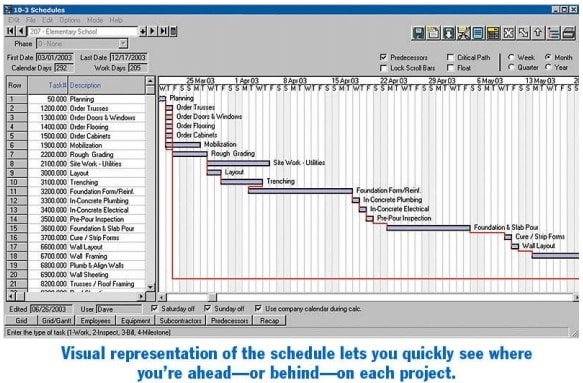 Scheduling in Construction Management