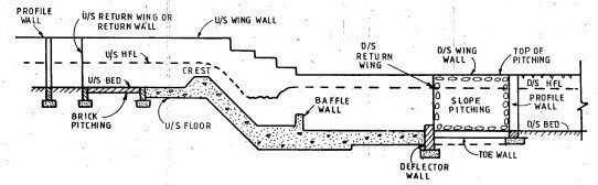 English or Baffle Canal Falls