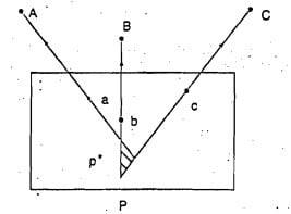 Lehmann Method of Plane Table Surveying