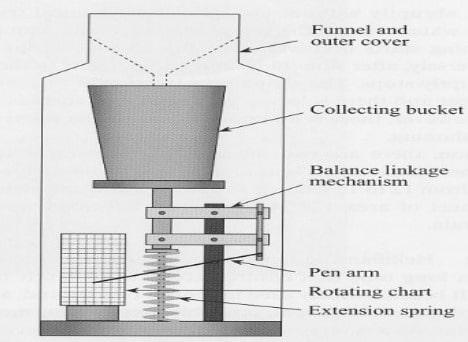 Weighing Bucket Type Rain Gauge