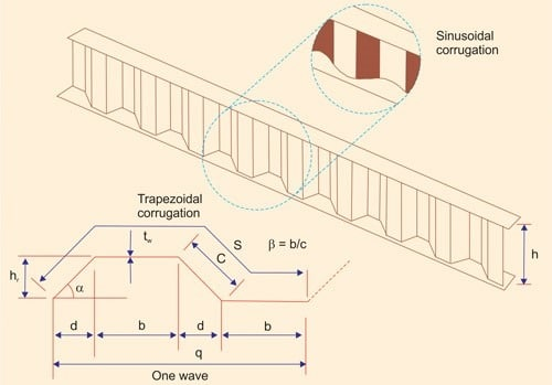 Profile of a girder with corrugated web