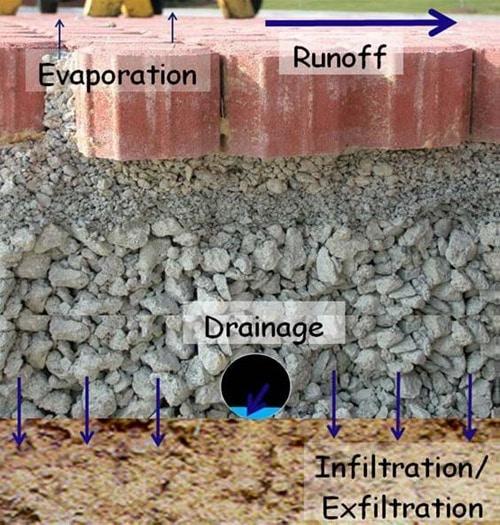 Details of Permeable Pavement Construction