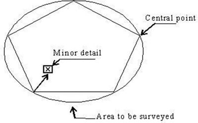 Principles and Methods of Surveying in Civil Engineering