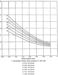 Concrete compressive strength vs water cement ratio also mix design as per is procedure and calculations rh theconstructor
