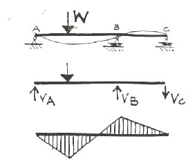 Qualitative Structural Analysis