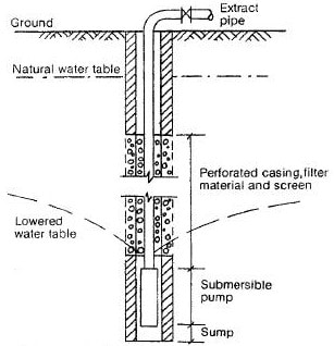Deep Well Method of Dewatering Excavations