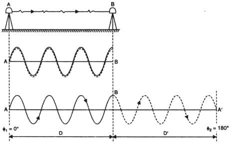 Electronic Distance Measurement Instrument- Types
