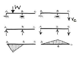 Qualitative Structural Analysis of Beams and Frames