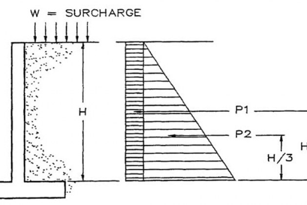 Loads and Forces Acting on Retaining Wall and Their Calculations [PDF]