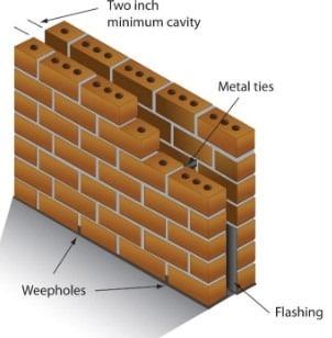 Cavity Walls Construction Details