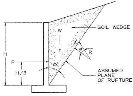 Free body of lateral forces acting on retaining wall