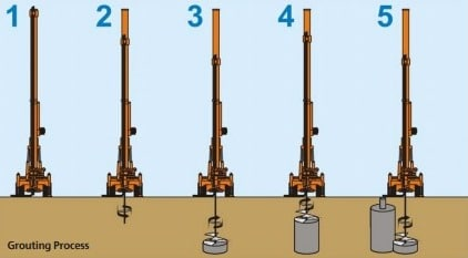 Jet Grouting Procedure
