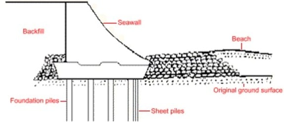 Types of Coastal Protection Structures and their Details
