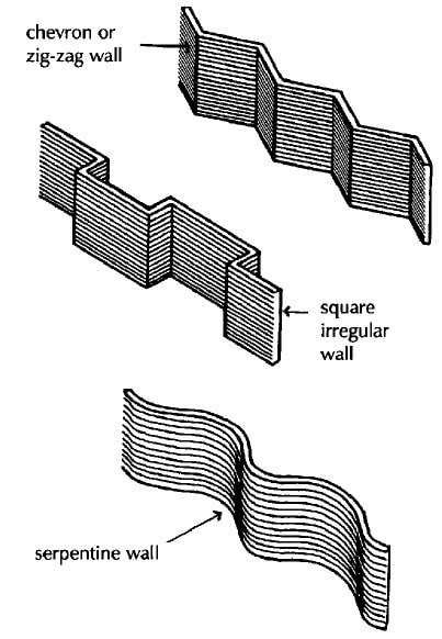 Stability of Different Types of Wall Profiles in Building Construction
