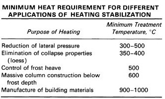 Applications of Thermal Stabilization of Soil