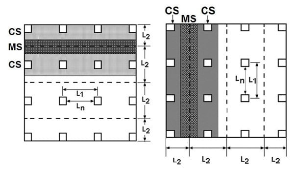 Column and middle strip in both direction of the slab