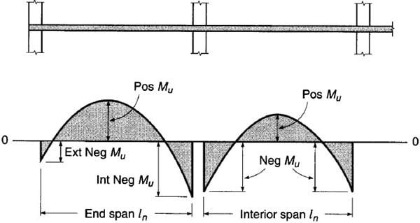 Two Way Slab Design by Direct Design Method as per ACI 318-11
