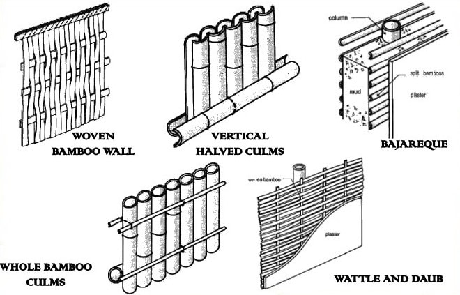 Walls Construction with Bamboo as a Building Material