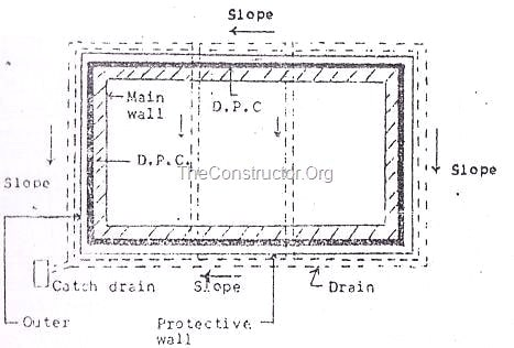 Damp Proof Course Details for Buildings