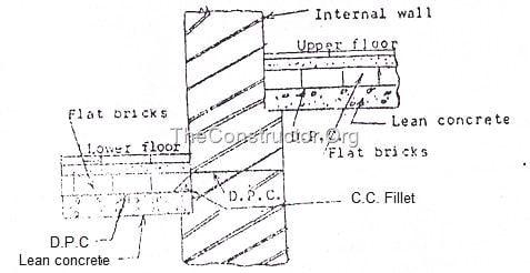 Dam Proof Course (DPC)- Methods of Damp Proofing in
