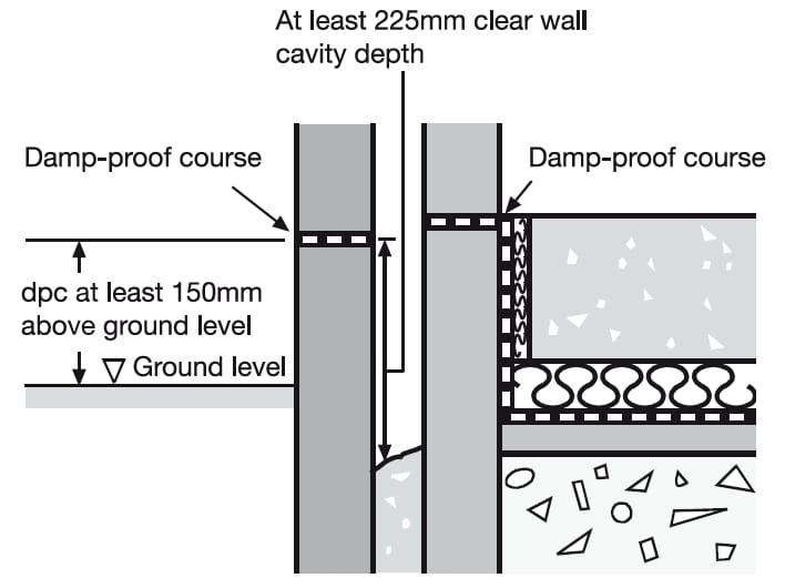 Dam Proof Course (DPC)