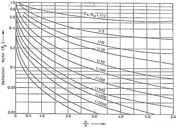 deflection-factor-graph