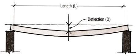 How to Reduce Deflection of Reinforced Concrete Beams and