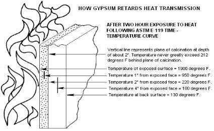 fire-resistance-of-gypsum