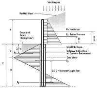 Soldier Pile Retaining Wall Components and Design of ...