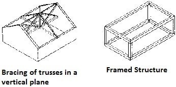 Load Bearing and Framed Structures for Low Cost Housing