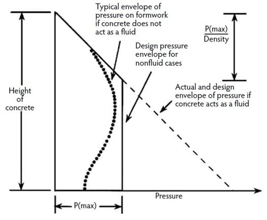Distribution of Concrete Lateral Pressure on Formworks