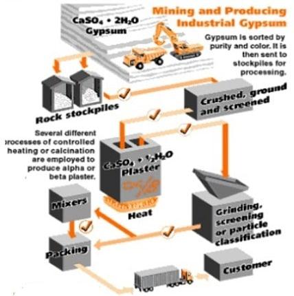 Gypsum Production Layout