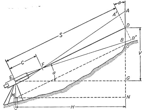 Types of Leveling Methods in Surveying
