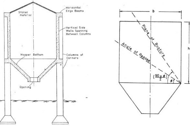 Structural Design of Bunkers with Procedure and Design Considerations