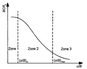 Variation of ultimate bearing capacity