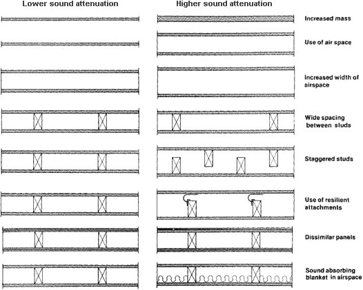 Construction of Walls for Noise Control in Buildings