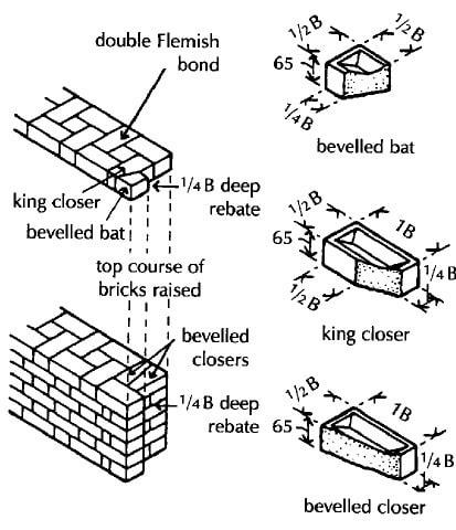 Bonding at Rebated Jambs of Openings in Walls