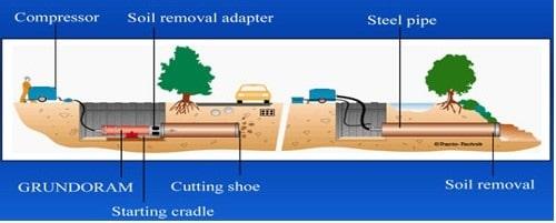 Procedure of Pipe Ramming Method